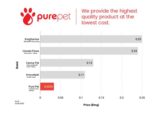 purepet-cbd-price-graphic-with-products-date-01